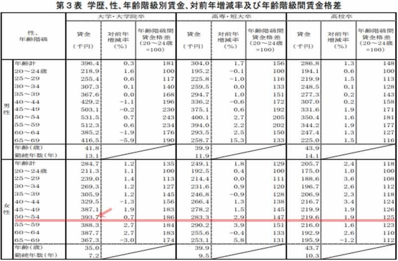 平成26年 女性の賃金(50~54歳)