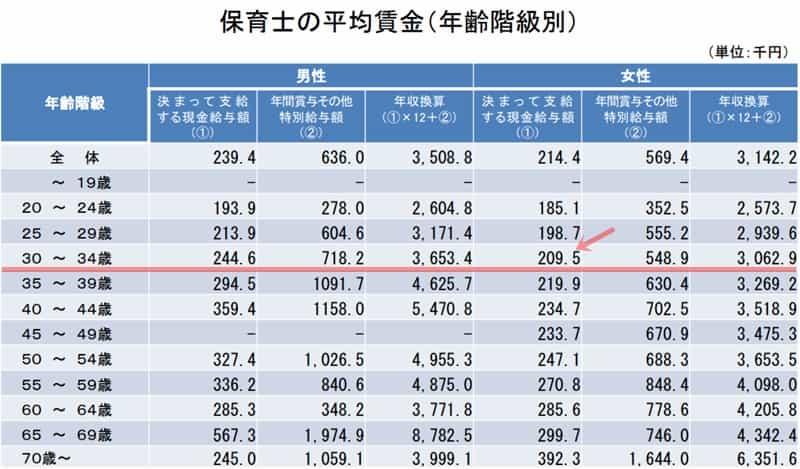 保育士の平均賃金(年齢階級別)
