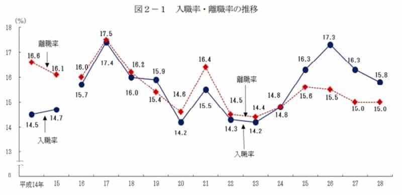 日本 離職率