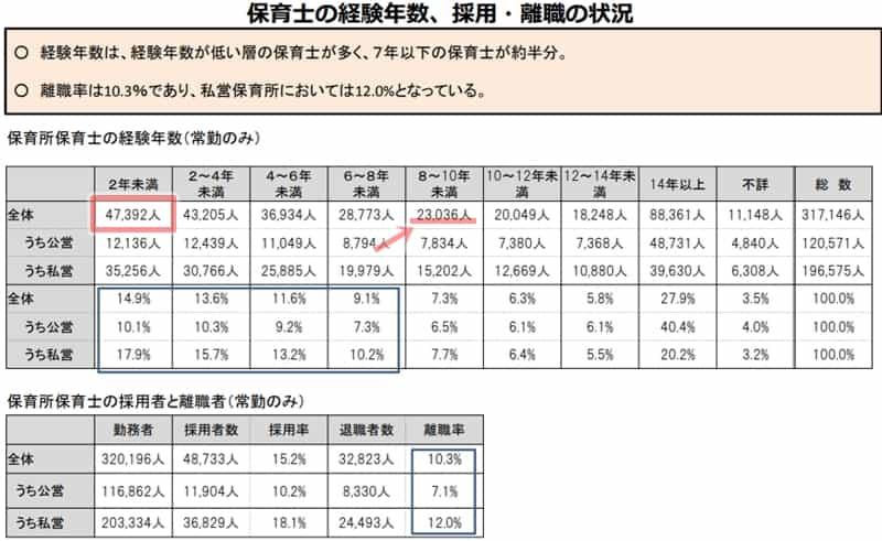 8~10年未満の保育士 離職率